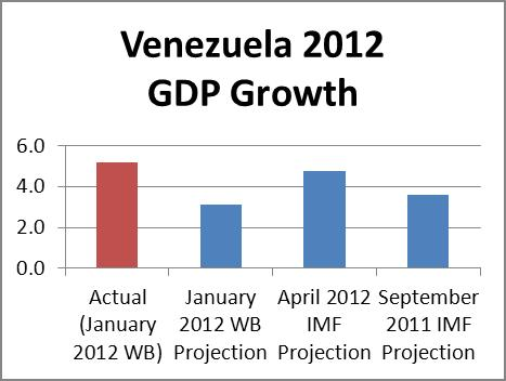 an analysis of the economy of venezuela Economic indicators for united states actual, previous and consensus values, plus economic forecasts and analysis for united states  venezuela countries.