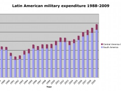 Latin American military spending 1988-2009 (SIPRI)