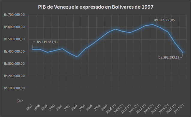 Venezuela's GDP expressed in Bolivars since 1997. (Leander Perez with data from the Central Bank of Venezuela)