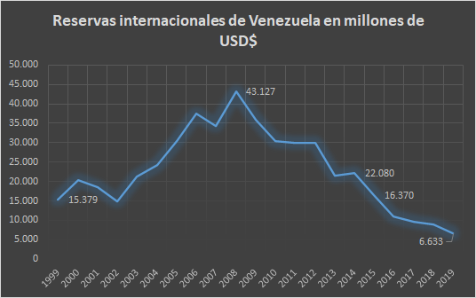 Venezuela's international reserves in millions of United States dollars. (Leander Perez with data from the Central Bank of Venezuela)