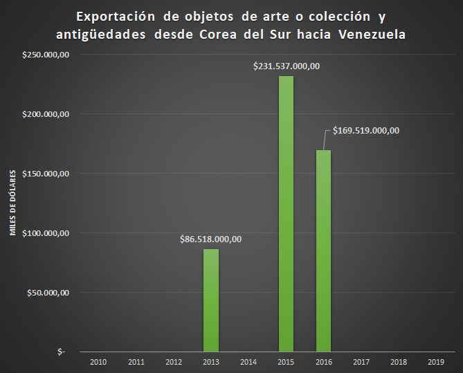 Export of art objects or collectible goods and antiques from South Korea to Venezuela in thousands of US dollars. (Leander Perez with mirror data from Trade Map.)