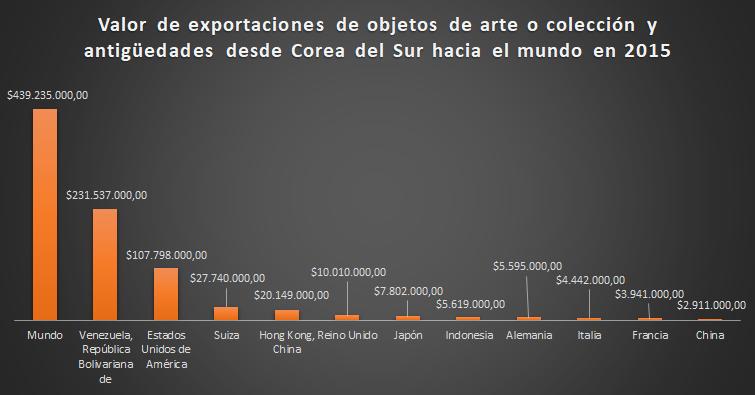 World, Venezuela, US, Switzerland, Hong Kong, UK, Japan, Indonesia, Germany, Italy, France, China. (Leander Perez with data from Trade Map)