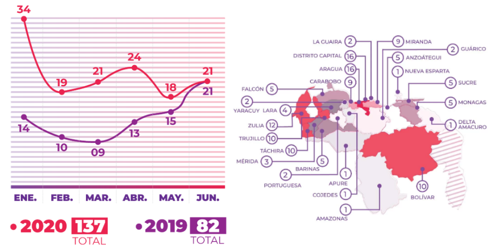 Left: Graph comparing femicides in the first six months of 2019 and 2020. Right: Map of femicide distribution in Venezuela in the first six months of 2020. (Femicide Monitor/Utopix)