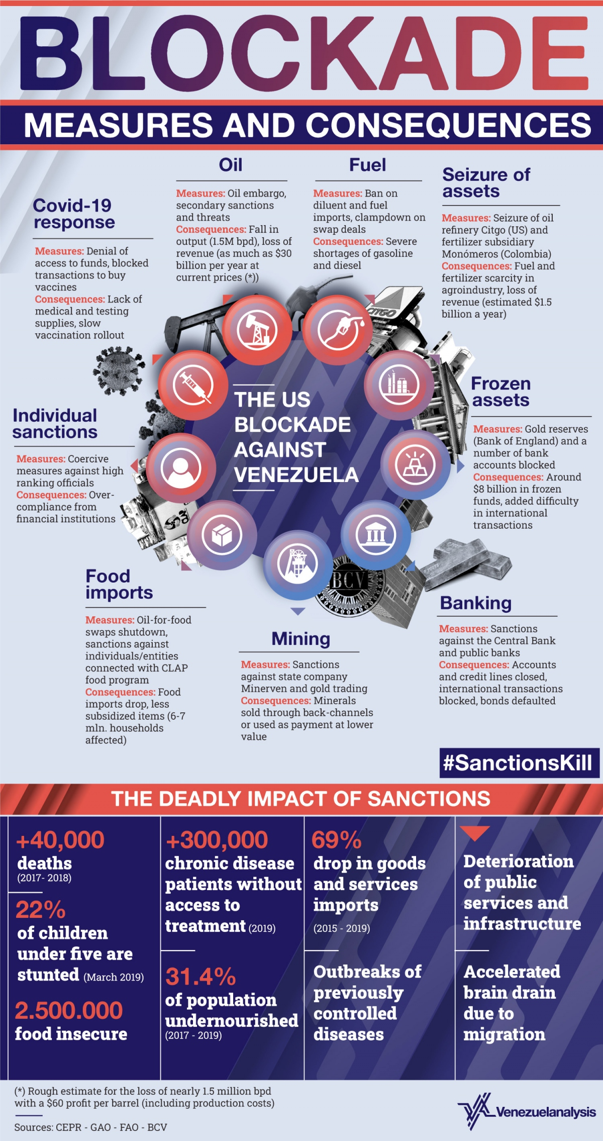 A look at the the crushing sanctions levied by the US and allies, as well as their consequences for the Venezuelan population. (Venezuelanalysis / Utopix)