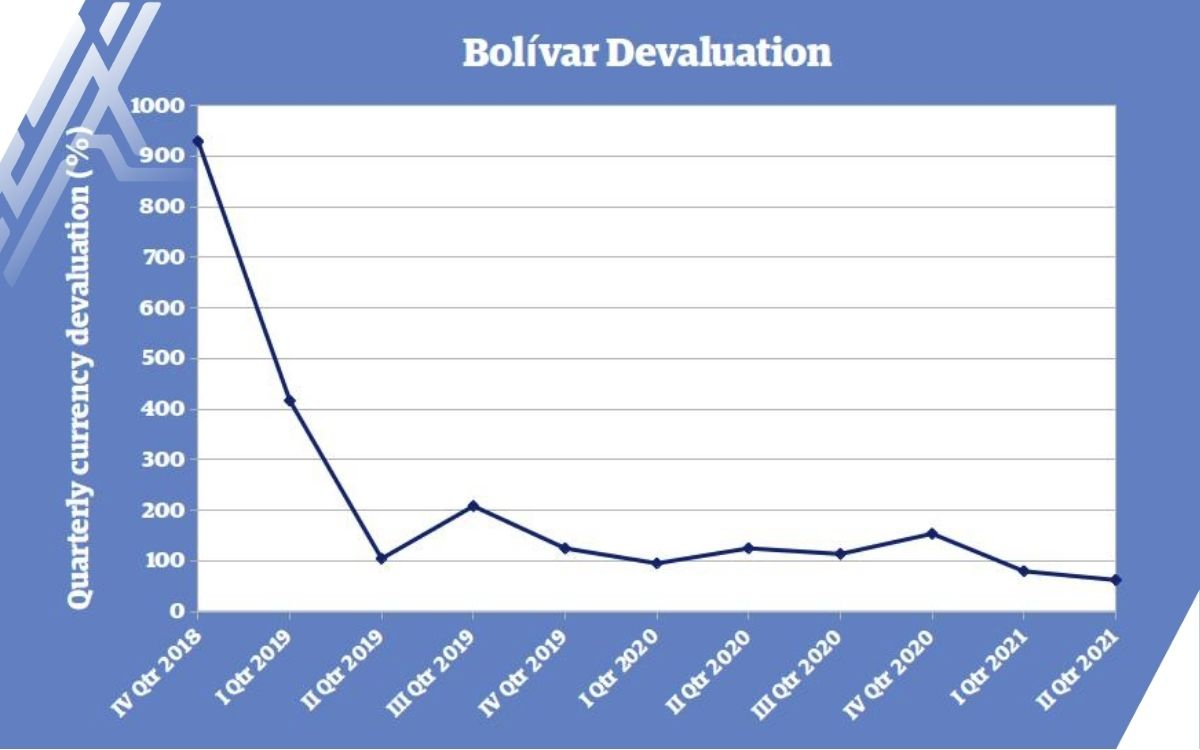 Devaluación trimestral del bolívar soberano desde su introducción.  La moneda venezolana se ha devaluado casi por completo, pero el ritmo se ha ralentizado en los últimos meses.  (Análisis venezolano con datos del BCV).