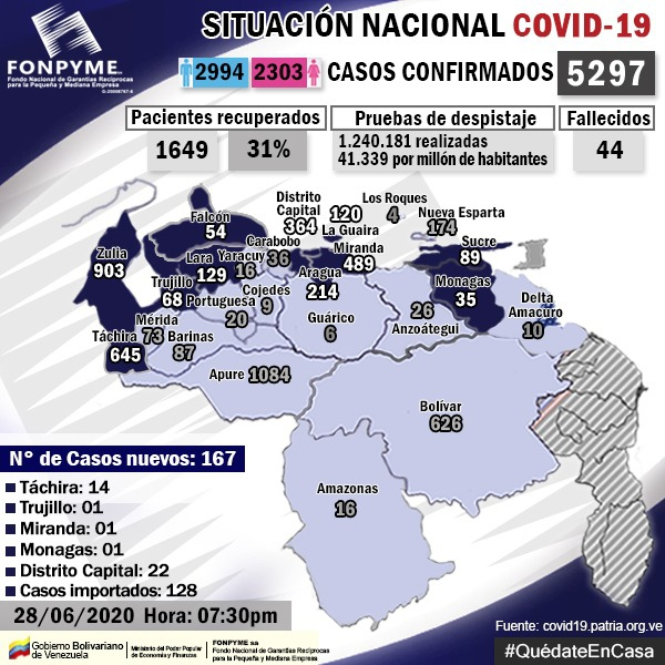 Venezuela's COVID-19 tally by state as of Sunday, June 28. (Covid19.patria.org.ve)