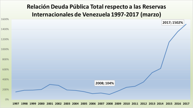 Relation between Venezuela's public debt and the international reserves. (CATDM: Sources BCV and Finance Ministry)