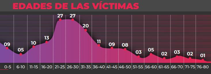 Femicide victim's age, 2019 report. (Monitor de femicidios/Utopix)