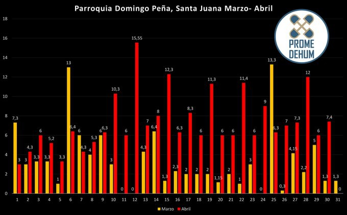 Length of the power cuts in one middle-class sector of Merida State according to Promedehum, where the yellow lines represent time spend without power on any certain day in March, and the red lines in April. (@Promedehum / Twitter)