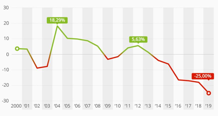 Venezuela's GDP curve. (Statista)