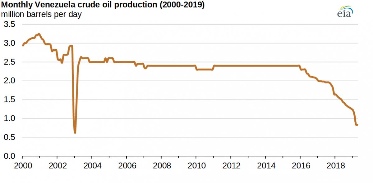 Oil production curve. (EIA)