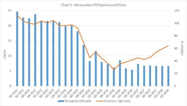 Venezuelan oil output has beel falling since 2014 (OPEC)