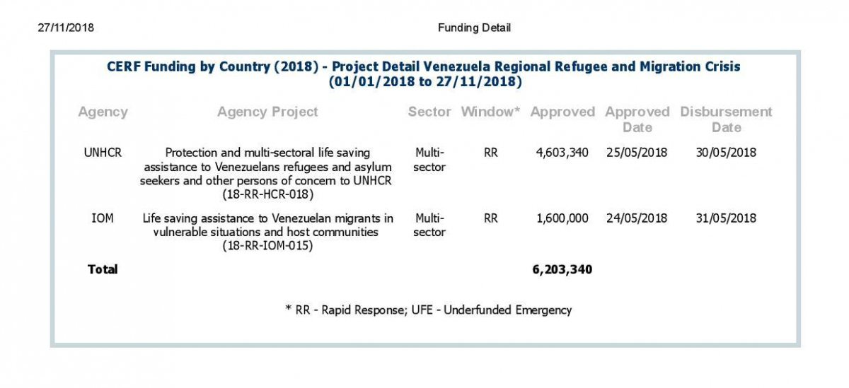 Funding awarded to neighbouring countries to deal with the Venezuelan migratory situation during 2018 (CERF)