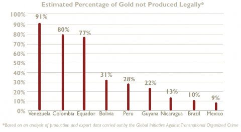 "Venezuela extracts over 90 percent of its gold through illegal methods. (Verité, ""The Nexus of Illegal Gold Mining and Human Trafficking Report"")"