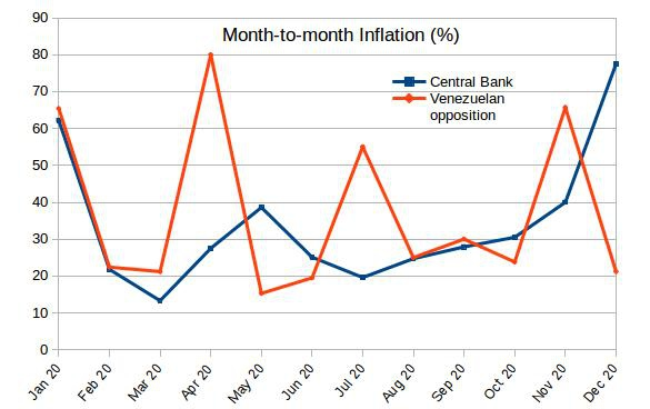 Month-to-month inflation registered by the BCV (blue) and the Venezuelan opposition (orange) in 2020. The accumulated tallies were 2,960 percent (BCV) and 3,713 percent (opposition) (Venezuelanalysis).