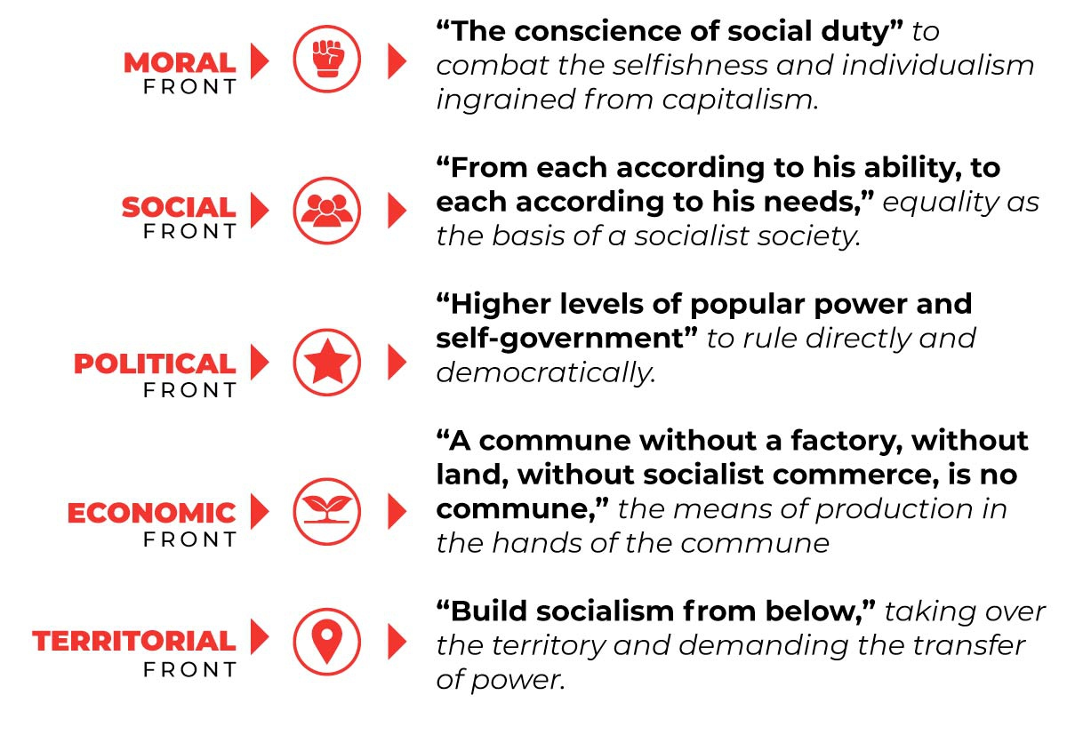 The five fronts that communes had to face according to Chávez. (Utopix)