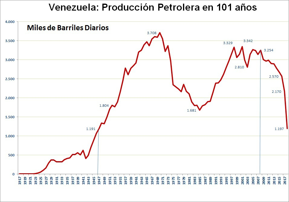 Graph of oil production in Venezuela over the last 101 years. (OPEP data)