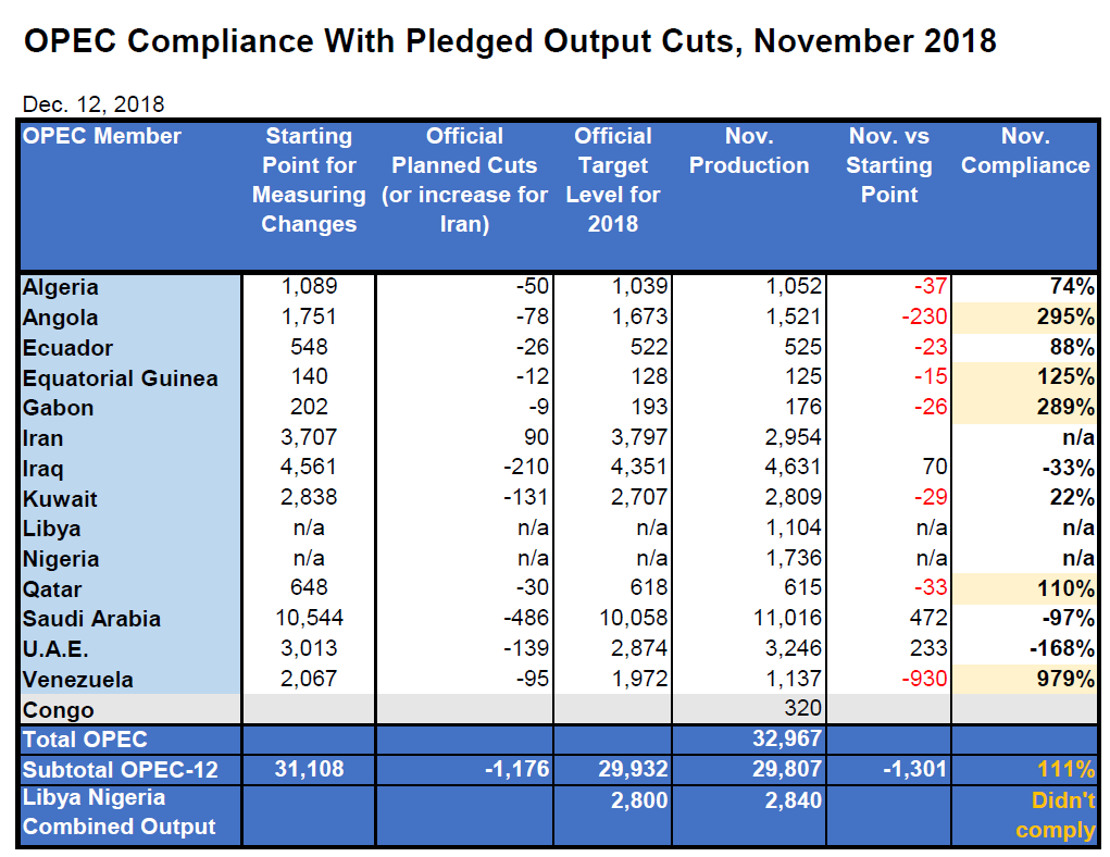 Compliance with OPEC production cuts, November 2018. (Centellect/OPEC)