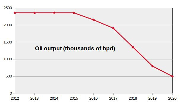 Venezuela's yearly oil output since 2012. Source: OPEC secondary sources (Venezuelanalysis)