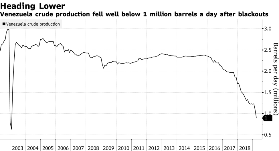 Oil production in Venezuela. (OPEP)