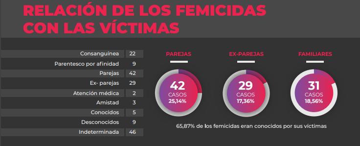 Assailant's relationship with the victim, 2019 report. (Monitor de femicidios/Utopix)