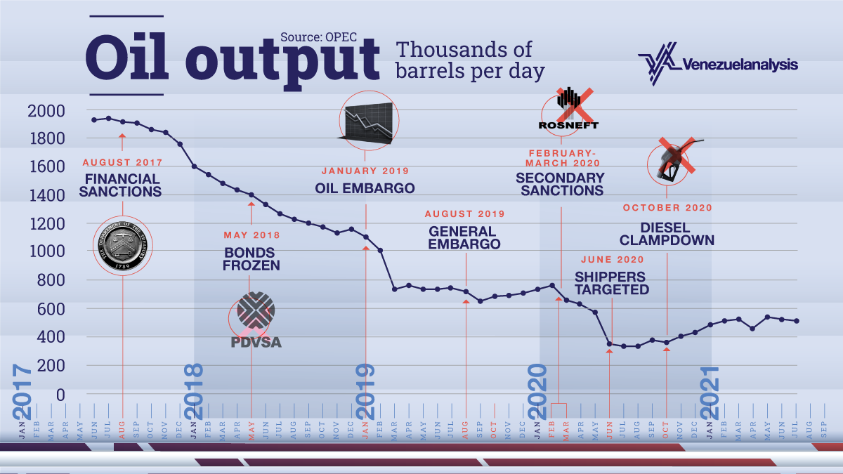 US sanctions have crippled Venezuela's oil production. Output stood nearly 2 million barrels per day (bpd) when the first sanctions were imposed in mid-2017 and fell to historic lows in the second half of 2020. A modest recovery currently has crude production above 500,000 bpd. (Venezuelanalysis / Utopix. Data from OPEC)