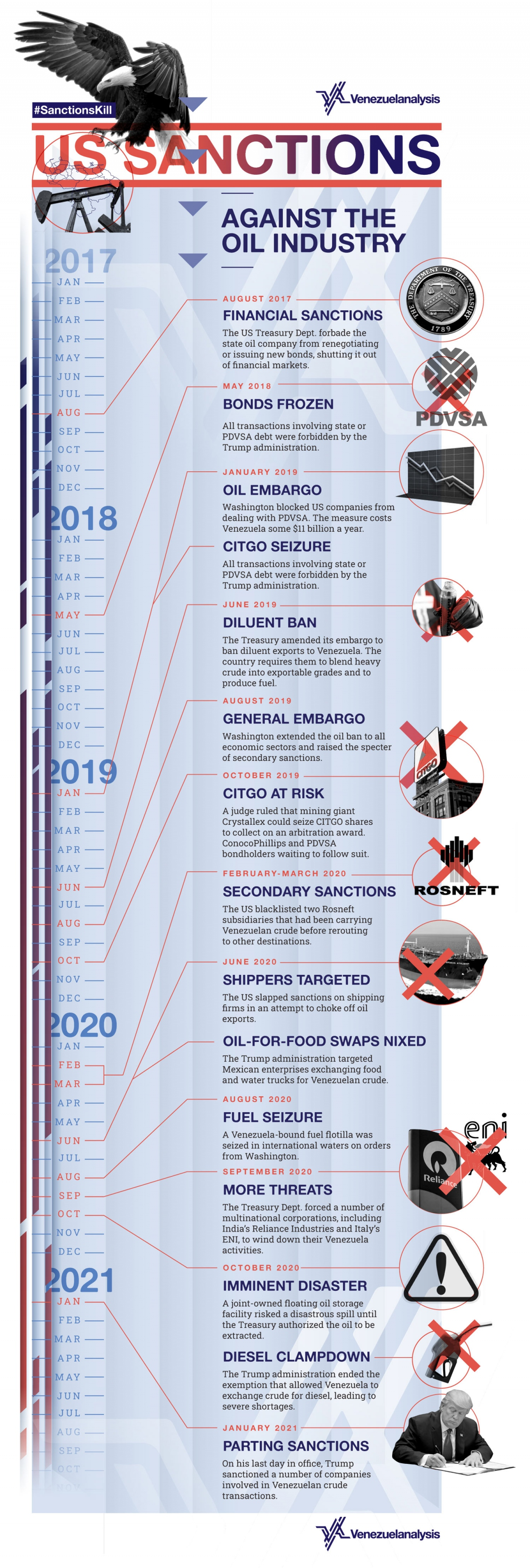 A detailed timeline of the crushing measures levied by the US Treasury Department against Venezuela's most important industry. (Venezuelanalysis / Utopix)