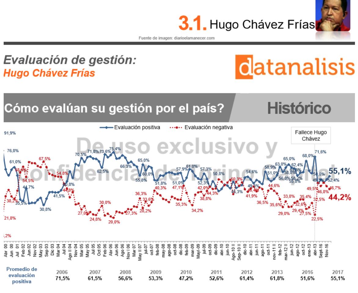 Fifty-one percent of Venezuelans evaluate Hugo Chavez's administration (1999-2013) as positive. (DiarioElAmanecer)