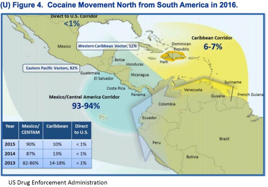 Between 2013 and 2016, cocaine trafficking through the 'Caribbean corridor' decreased by roughly half.