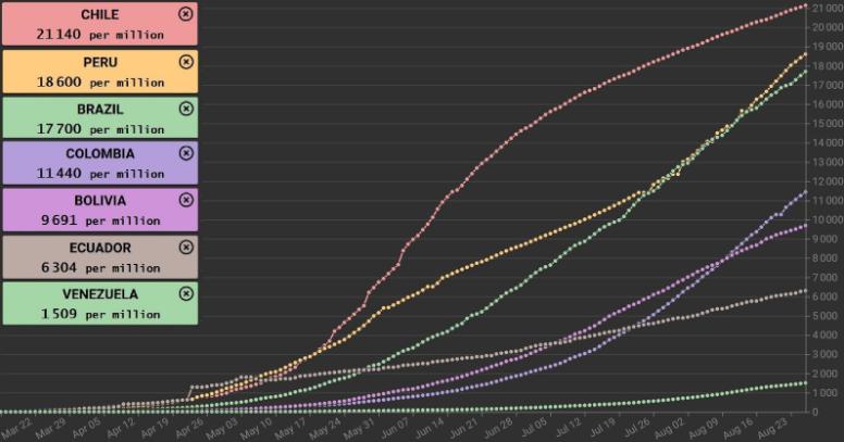 Covid-19 cases per million population. (Coronavirus Country Comparator)