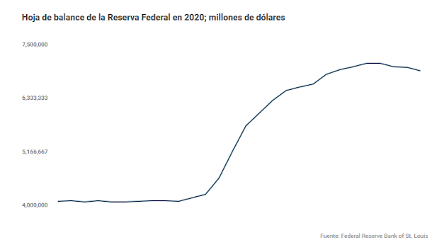 US Federal Reserve balance sheet for 2020 in millions of US dollars. (Federal Reserve Bank of St Louis)