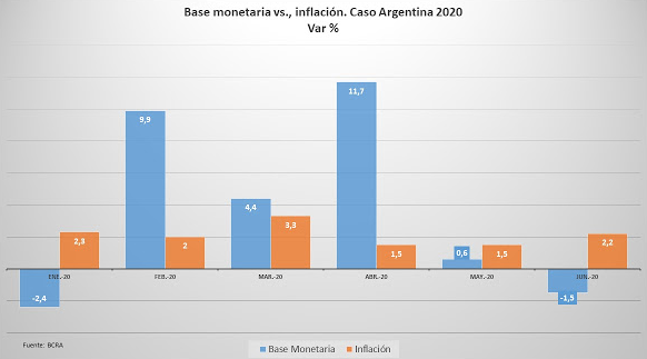 Monetary base vs inflation, % variation in Argentina 2020. (BCRA)