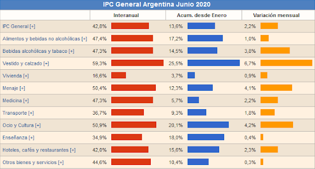 Argentina's price index for June 2020, considering inter-yearly variation, accumulated variation since January 2020, and monthly variation appear in the columns from left to right, and the general index, food and non-alcoholic drinks, alcoholic drinks and tobacco, clothing and shoes, housing, furniture, medicine, transport, entertainment and culture, schooling, hotels, coffee shops and restaurants, and other goods and services appear from top to bottom. (Luis Salas)