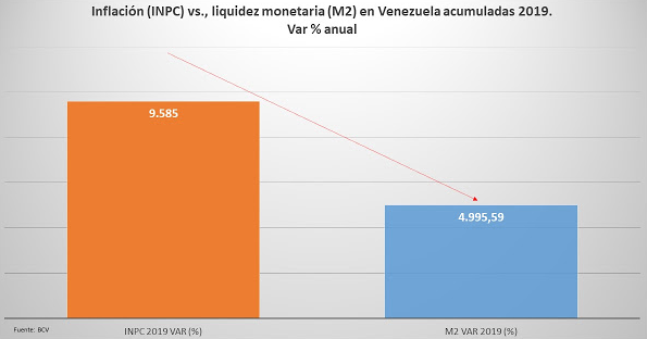 Accumulated inflation vs liquid monetary base in Venezuela for 2019, annual % variation. (BCV)