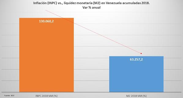 Accumulated inflation vs liquid monetary base in Venezuela for 2018, annual % variation. (BCV)