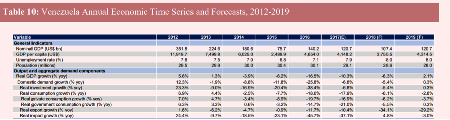 Torino Capital macroeconomic forecast table, October 15 2018