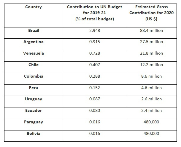 (Venezuelanalysis, source UN data)