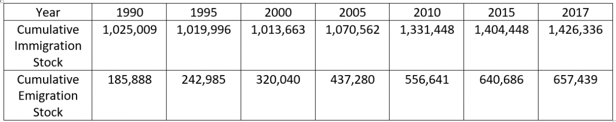 Venezuelan migration stock data registered by the UN Population Division website showing the amount of Venezuelan born citizens living abroad (cumulative emigration stock), and the amount of foreign-born citizens living in Venezuela (cumulative immigration stock).