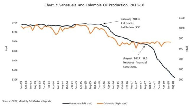 Venezuelan and Colombian oil production both fell when oil prices collapsed—but Venezuelan production kept falling after prices rose again, due to the effect of economic sanctions. (WOLA.org)