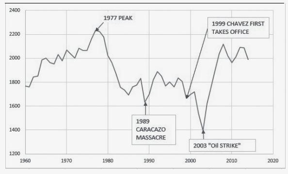 Venezuelan GDP per Capita (constant local currency). (Emersberger and Podur / Extraordinary Threat)