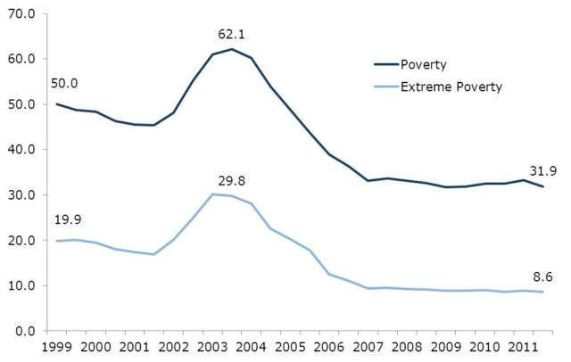 Poverty in Venezuela fell sharply not when oil prices rose but when President Hugo Chávez broke the opposition's efforts to sabotage the economy. Source: INEC via CEPR (3/7/13)