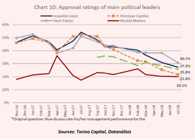 Data from the opposition-aligned pollsters in Venezuela (via Torino Capital) indicates that Henri Falcón was the most popular of the major opposition figures at the time of the May 2018 presidential election. Nicolás Maduro won the election due to widespread opposition boycotting and votes drawn by another opposition candidate, Javier Bertucci.