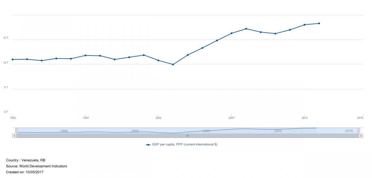 Graph: Venezuela's GDP Per Capita PPP