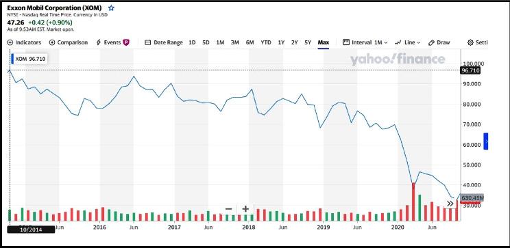 Exxon Mobil stock market value. (Yahoo Finance)