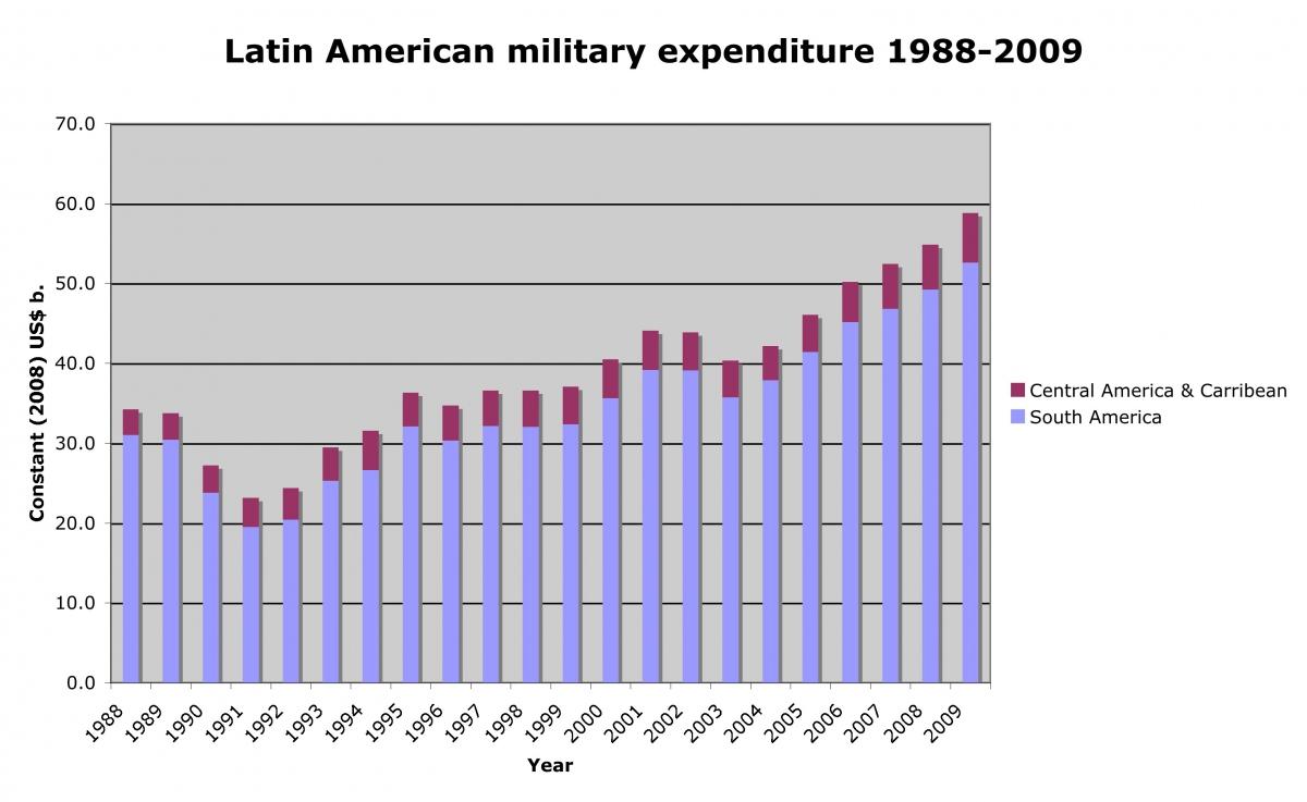 Latin American military spending 1988-2009 (SIPRI)