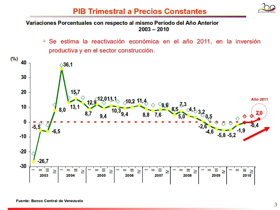 Venezuela's rate of GDP decline slowed over the course of 2010 (BCV)