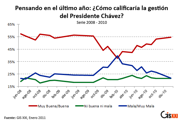 Change in opinon of President Chavez's management from 2008 to 2010. Red represents very good/good, green represents neither, and blue represents bad or very bad (GIS).