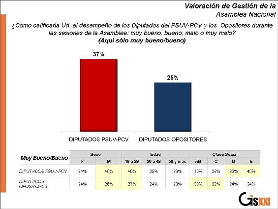 Positive support for Venezuelan legislators, with the red column corresponding to the PSUV legislators, and the blue column to the opposition. Below that, the support is broken down according to gender, age, and social class. (GISXXI).