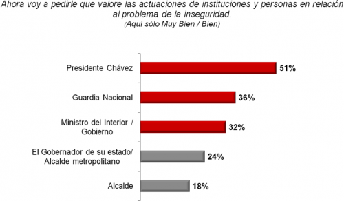 How do you rate the following in their response to the issue of crime and insecurity? (President Chavez, National Guard, ministry of internal affairs, the governor of your state or city mayor, mayor). (Rebelion)
