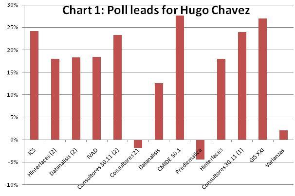 Chart 1 (VSC)